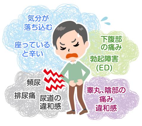 慢性前立腺炎