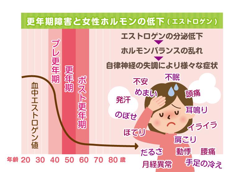 年齢 更年期 障害
